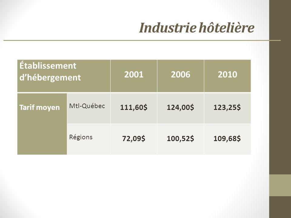 Établissement dhébergement 200120062010 Tarif moyen Mtl-Québec 111,60$124,00$123,25$ Régions 72,09$100,52$109,68$