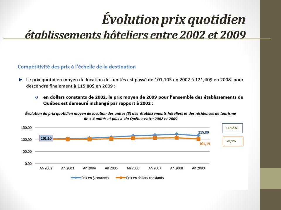 Évolution prix quotidien établissements hôteliers entre 2002 et 2009