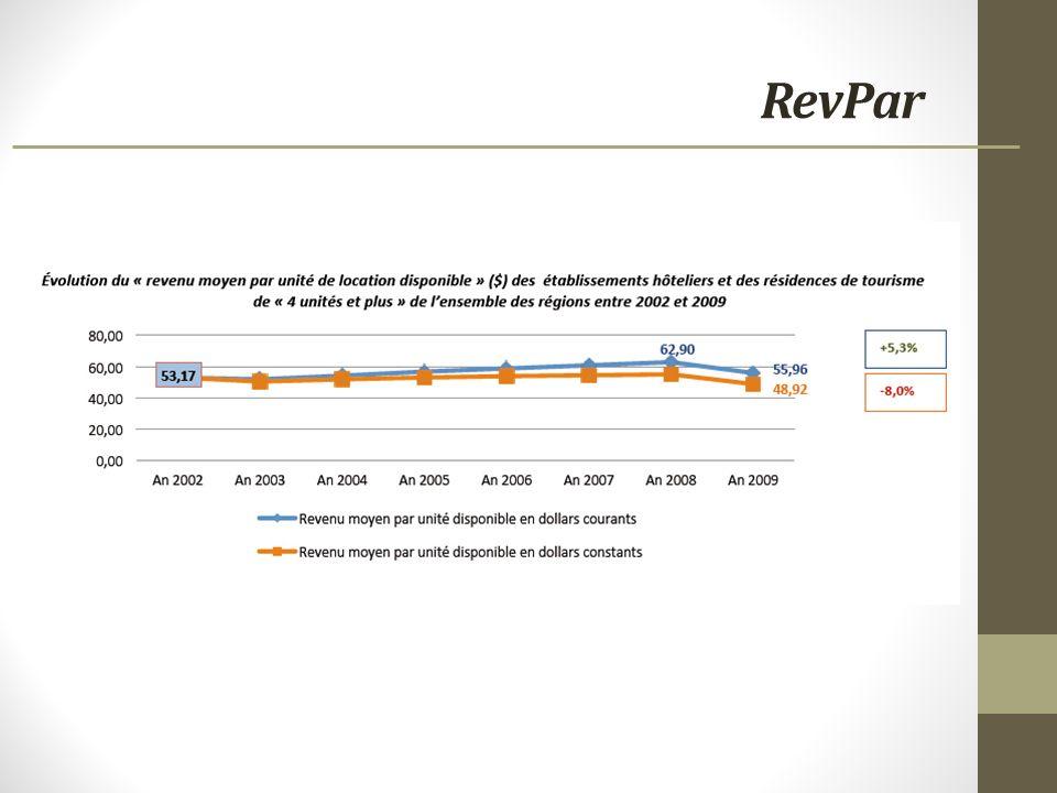 RevPar
