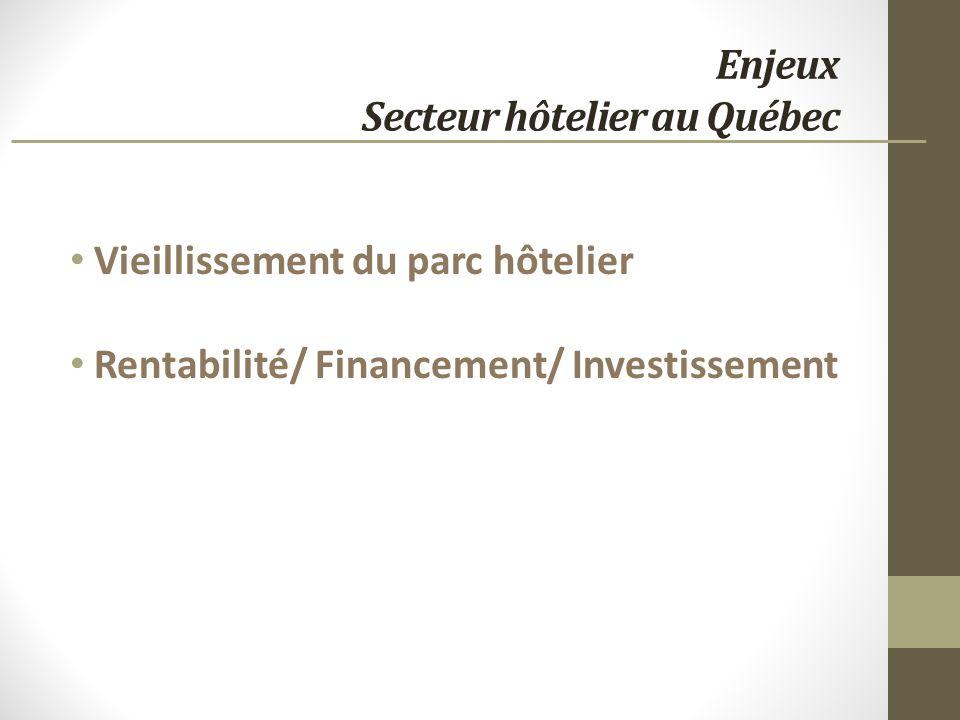 Enjeux Secteur hôtelier au Québec Vieillissement du parc hôtelier Rentabilité/ Financement/ Investissement
