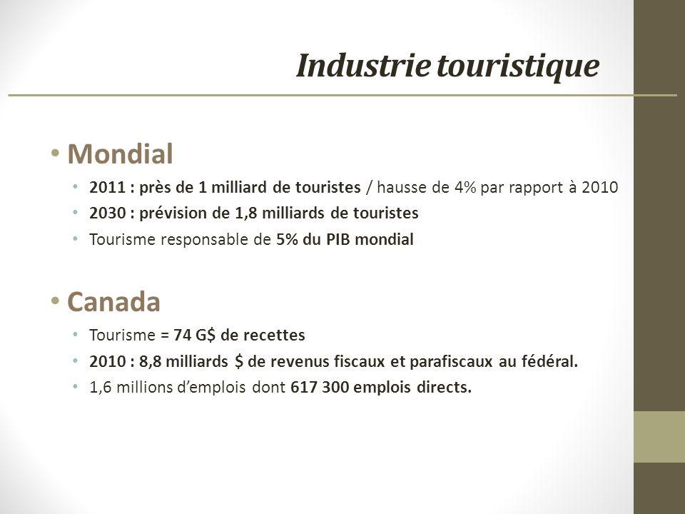 Industrie touristique Mondial 2011 : près de 1 milliard de touristes / hausse de 4% par rapport à 2010 2030 : prévision de 1,8 milliards de touristes Tourisme responsable de 5% du PIB mondial Canada Tourisme = 74 G$ de recettes 2010 : 8,8 milliards $ de revenus fiscaux et parafiscaux au fédéral.
