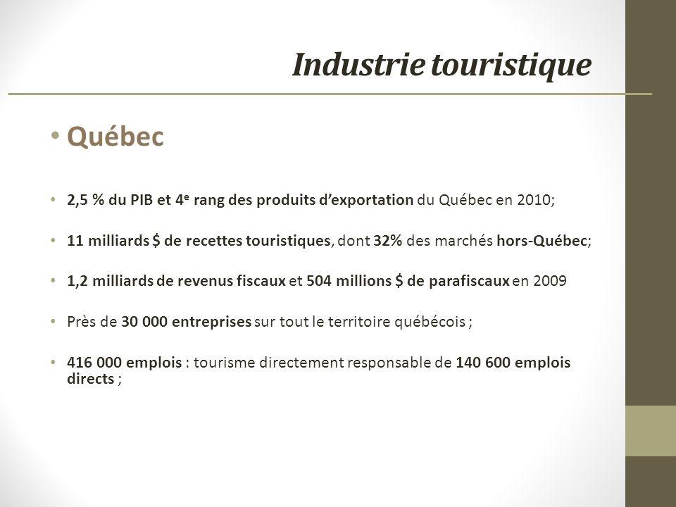 Industrie touristique Québec 2,5 % du PIB et 4 e rang des produits dexportation du Québec en 2010; 11 milliards $ de recettes touristiques, dont 32% des marchés hors-Québec; 1,2 milliards de revenus fiscaux et 504 millions $ de parafiscaux en 2009 Près de 30 000 entreprises sur tout le territoire québécois ; 416 000 emplois : tourisme directement responsable de 140 600 emplois directs ;