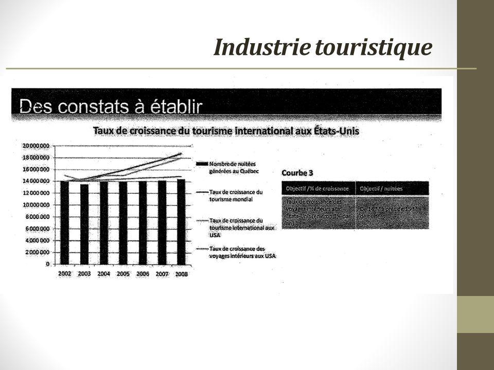 Industrie touristique