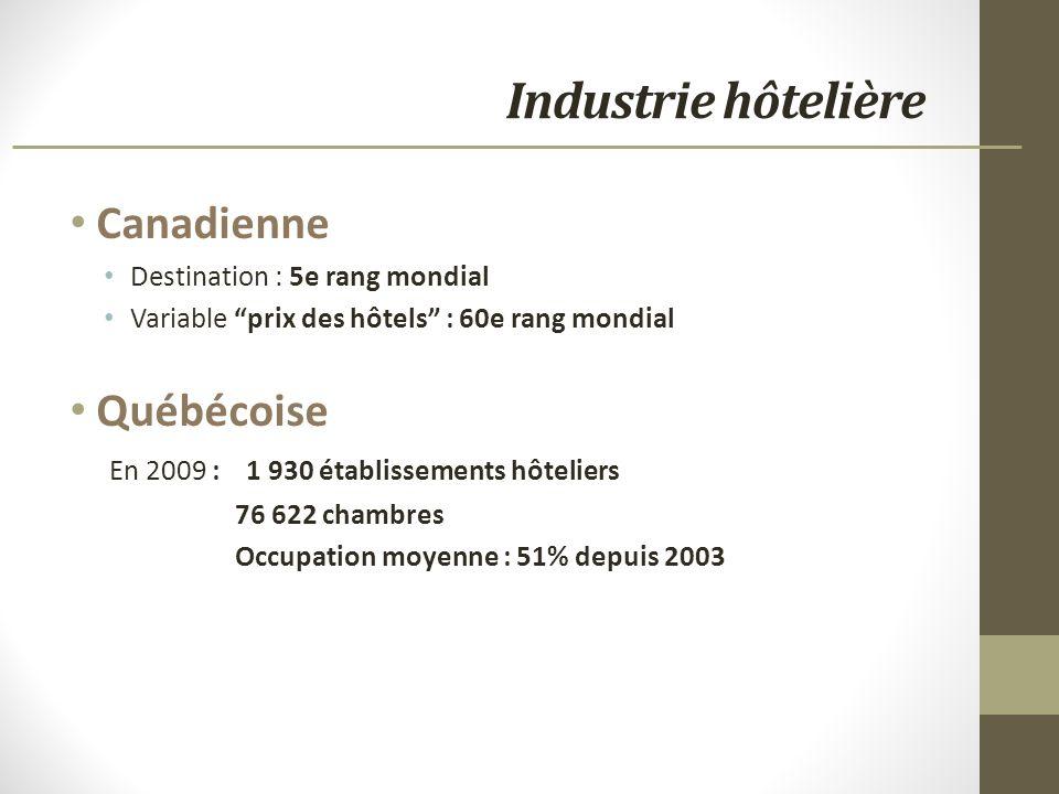 Industrie hôtelière Canadienne Destination : 5e rang mondial Variable prix des hôtels : 60e rang mondial Québécoise En 2009 : 1 930 établissements hôteliers 76 622 chambres Occupation moyenne : 51% depuis 2003