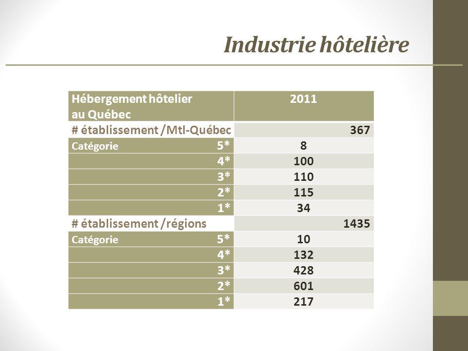 Industrie hôtelière Hébergement hôtelier au Québec 2011 # établissement /Mtl-Québec367 Catégorie 5*8 4*100 3*110 2*115 1*34 # établissement /régions1435 Catégorie 5*10 4*132 3*428 2*601 1*217