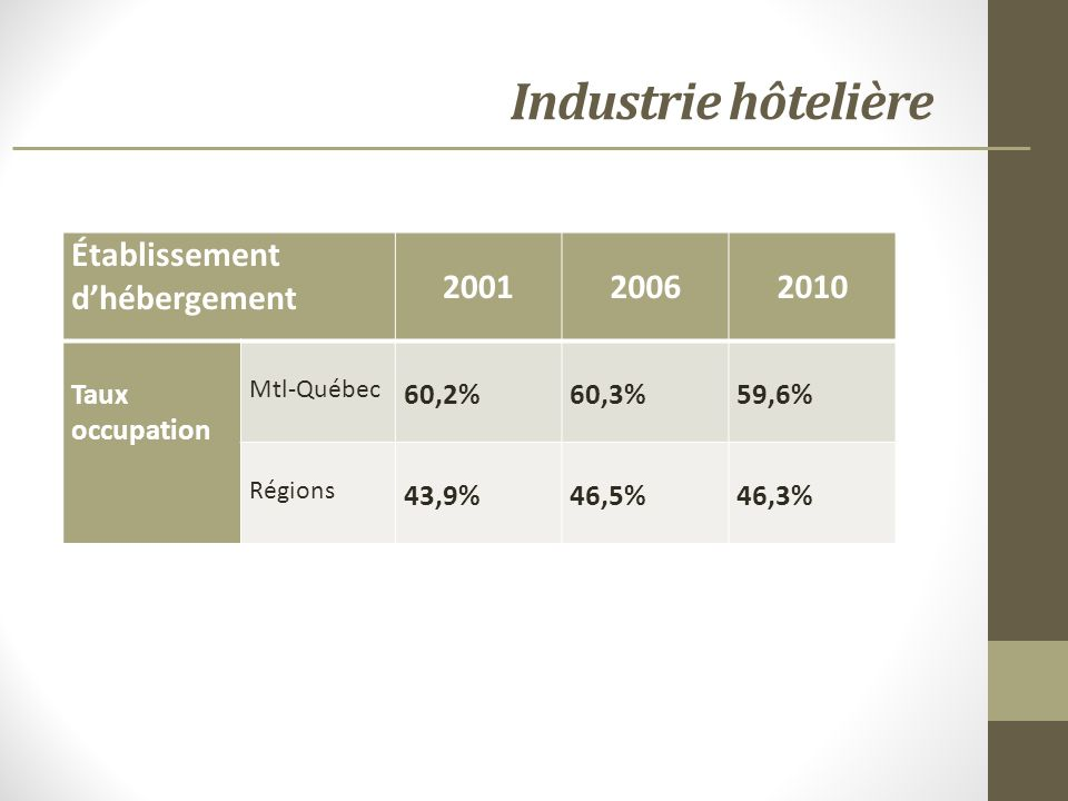 Industrie hôtelière Établissement dhébergement 200120062010 Taux occupation Mtl-Québec 60,2%60,3%59,6% Régions 43,9%46,5%46,3%