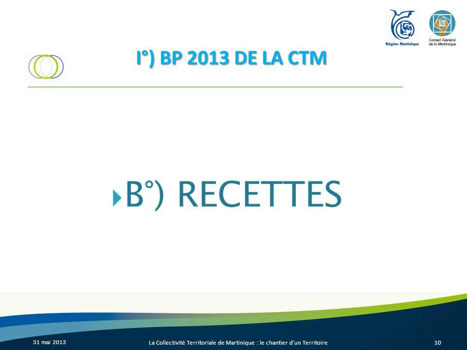 31 mai 2013 La Collectivité Territoriale de Martinique : le chantier d'un Territoire10 I°) BP 2013 DE LA CTM