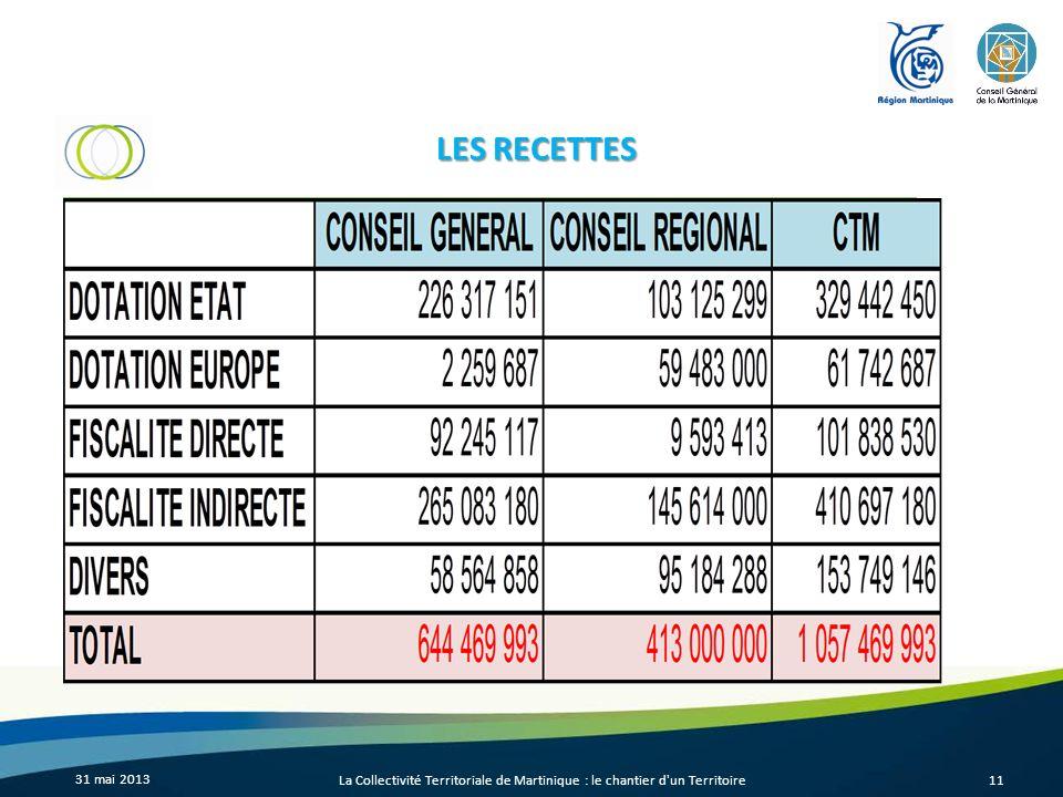 31 mai 2013 La Collectivité Territoriale de Martinique : le chantier d'un Territoire11 LES RECETTES