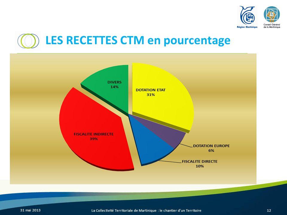 LES RECETTES CTM en pourcentage 31 mai 2013 La Collectivité Territoriale de Martinique : le chantier d'un Territoire12