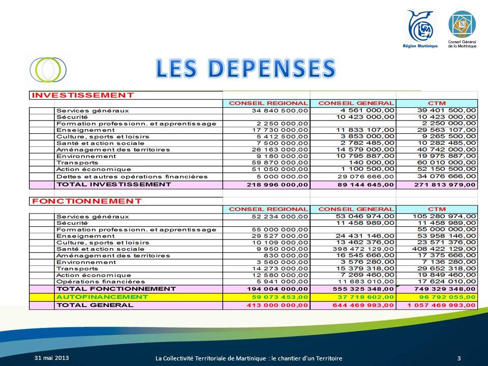 31 mai 2013 La Collectivité Territoriale de Martinique : le chantier d un Territoire4 1 MILLIARD 57 MILLIONS 301 MILLIONS INVESTISSEMENT 749 MILLIONS FONCTIONNEMENT AUTOFINANCEMENT 97 MILLIONS 301 MILLIONS INVESTISSEMENT 749 MILLIONS FONCTIONNEMENT 60 MILLIONS TRANSPORT 52 MILLIONS ACTIONS ECONOMIQUES 408 MILLIONS Santé et actions sociales 59 MILLIONS CONSEIL REGIONAL59 MILLIONS CONSEIL REGIONAL 38 MILLIONS CONSEIL GENERAL38 MILLIONS CONSEIL GENERAL