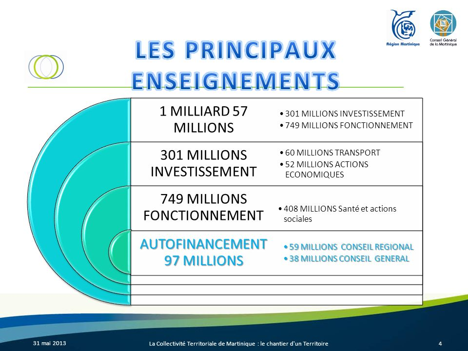 31 mai 2013 La Collectivité Territoriale de Martinique : le chantier d'un Territoire4 1 MILLIARD 57 MILLIONS 301 MILLIONS INVESTISSEMENT 749 MILLIONS