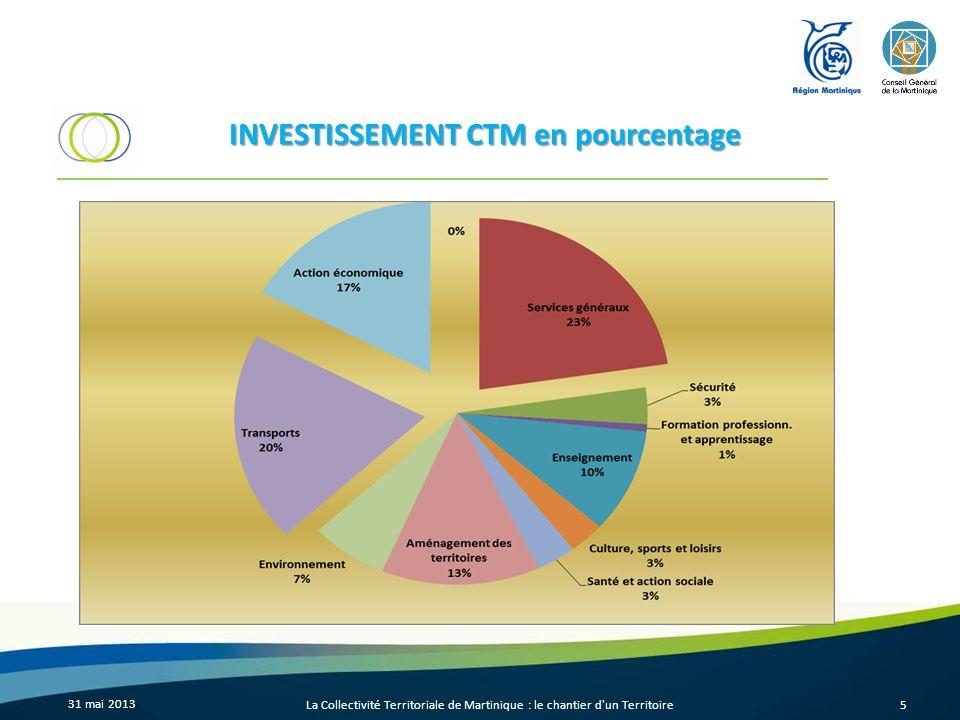 31 mai 2013 La Collectivité Territoriale de Martinique : le chantier d un Territoire6 FONCTIONNEMENT CTM en pourcentage