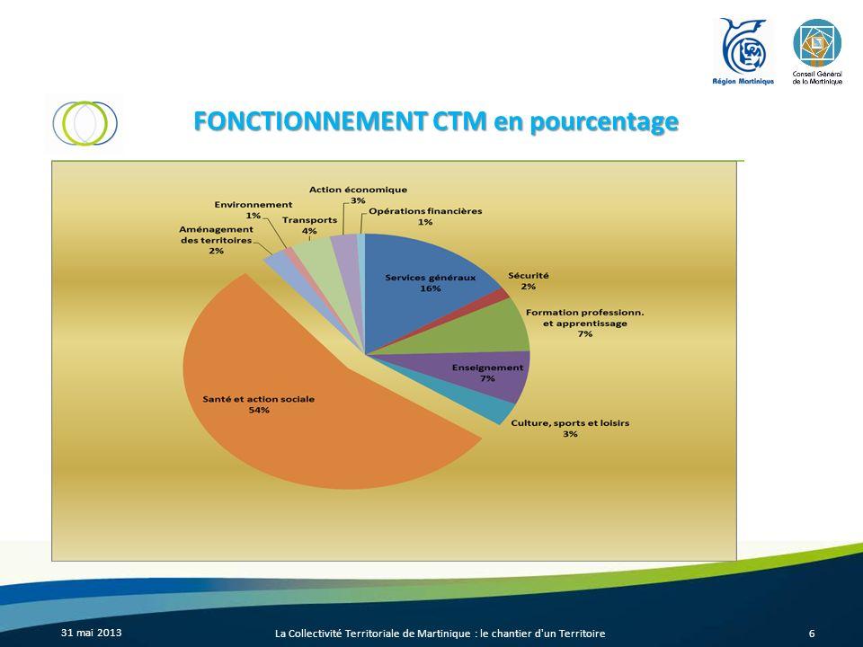 31 mai 2013 La Collectivité Territoriale de Martinique : le chantier d'un Territoire6 FONCTIONNEMENT CTM en pourcentage