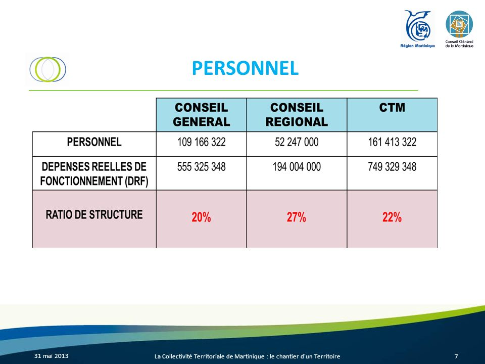 DEPENSES DE PERSONNEL PAR RAPPORT AUX DEPENSES REELLES DE FONCTIONNEMENT 31 mai 2013 La Collectivité Territoriale de Martinique : le chantier d un Territoire8