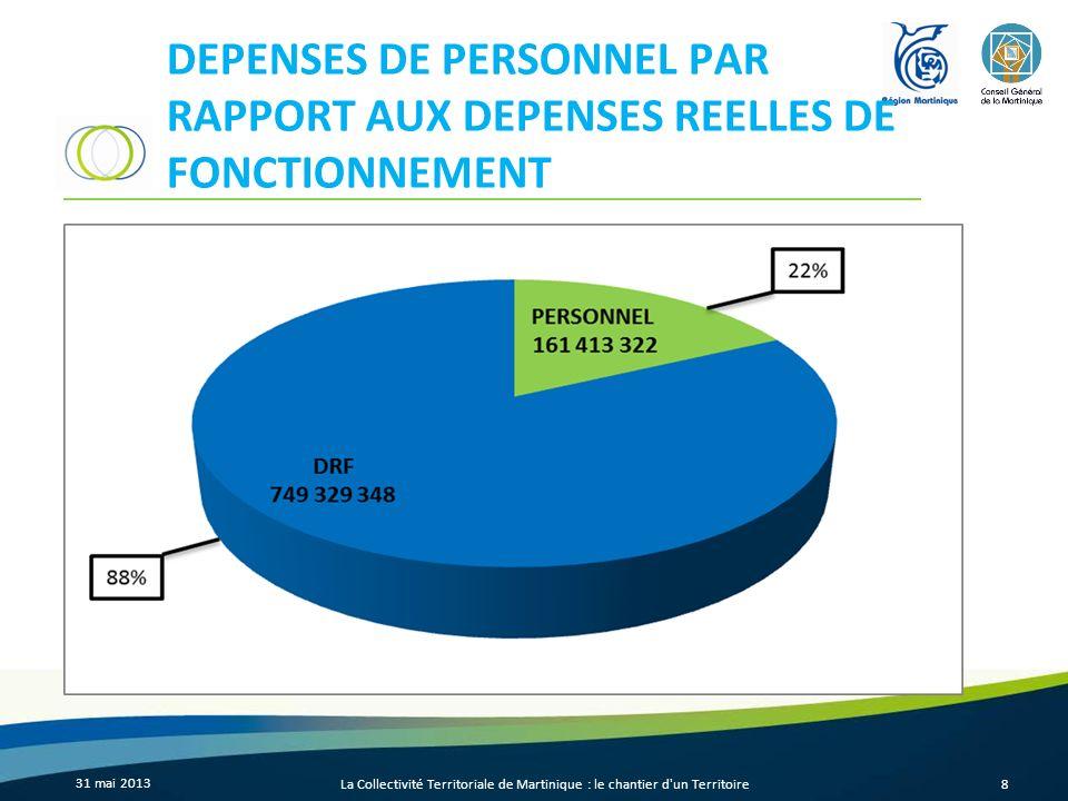 DEPENSES DE PERSONNEL PAR RAPPORT AUX DEPENSES REELLES DE FONCTIONNEMENT 31 mai 2013 La Collectivité Territoriale de Martinique : le chantier d'un Ter