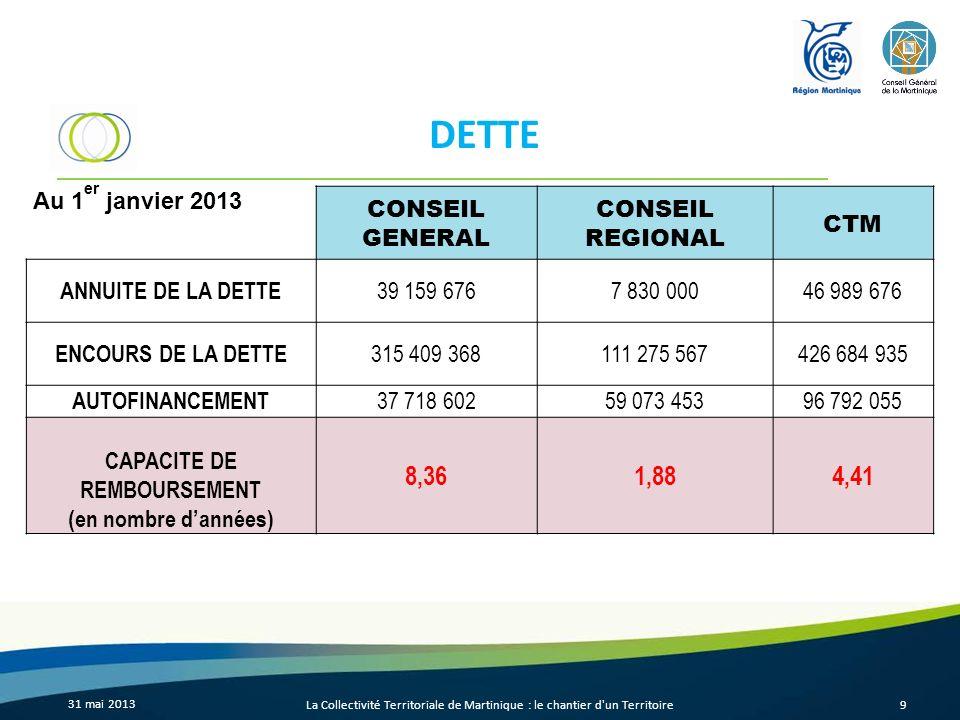 DETTE 31 mai 2013 La Collectivité Territoriale de Martinique : le chantier d'un Territoire9 Au 1 er janvier 2013 CONSEIL GENERAL CONSEIL REGIONAL CTM