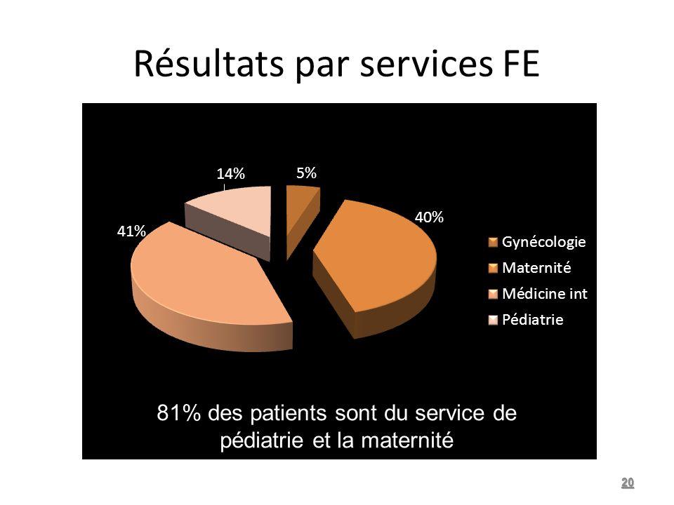 Résultats par services FE 20 81% des patients sont du service de pédiatrie et la maternité