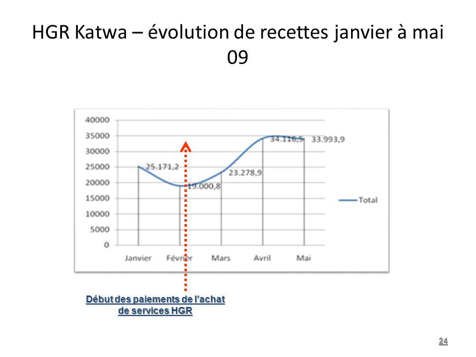 HGR Katwa – évolution de recettes janvier à mai 09 24 Début des paiements de lachat de services HGR