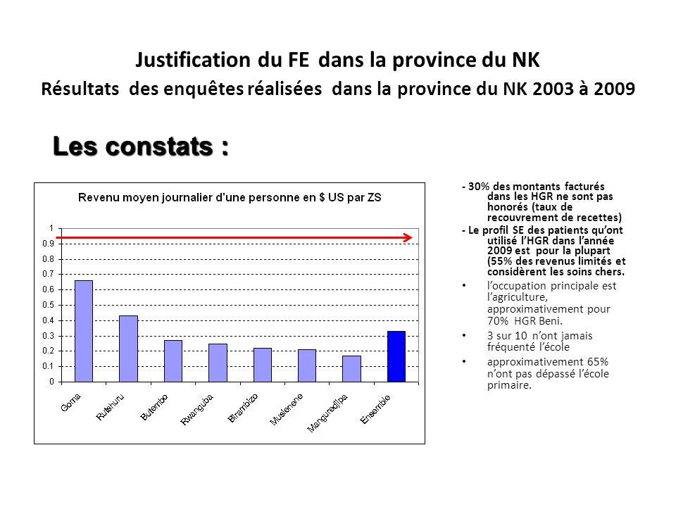Justification du FE dans la province du NK Résultats des enquêtes réalisées dans la province du NK 2003 à 2009 - 30% des montants facturés dans les HGR ne sont pas honorés (taux de recouvrement de recettes) - Le profil SE des patients quont utilisé lHGR dans lannée 2009 est pour la plupart (55% des revenus limités et considèrent les soins chers.