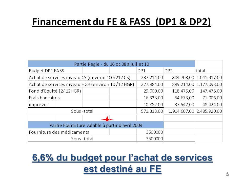 Financement du FE & FASS (DP1 & DP2) 6 6,6% du budget pour lachat de services est destiné au FE