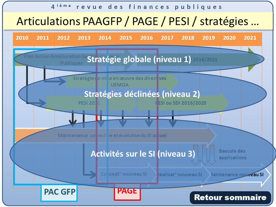 4 ième revue des finances publiques 201020112012201320142015201620172018201920202021 Articulations PAAGFP / PAGE / PESI / stratégies … PESI 2011 Plan Action Amélioration Gestion Finances Publiques PESI ou SDI 2016/2020 Maintenance nouveau SI Bascule des applications Réalisat° nouveau SI Concept° nouveau SI PAAGFP 2016/2021 Stratégie de mise en œuvre des directives UEMOA Maintenance corrective et évolutive du SI actuel PAC GFP PAGE Retour sommaire Stratégie globale (niveau 1) Stratégies déclinées (niveau 2) Activités sur le SI (niveau 3)