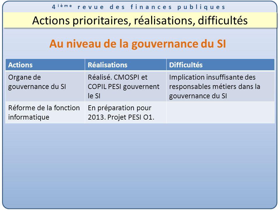 4 ième revue des finances publiques Actions prioritaires, réalisations, difficultés Au niveau de la gouvernance du SI ActionsRéalisationsDifficultés Organe de gouvernance du SI Réalisé.