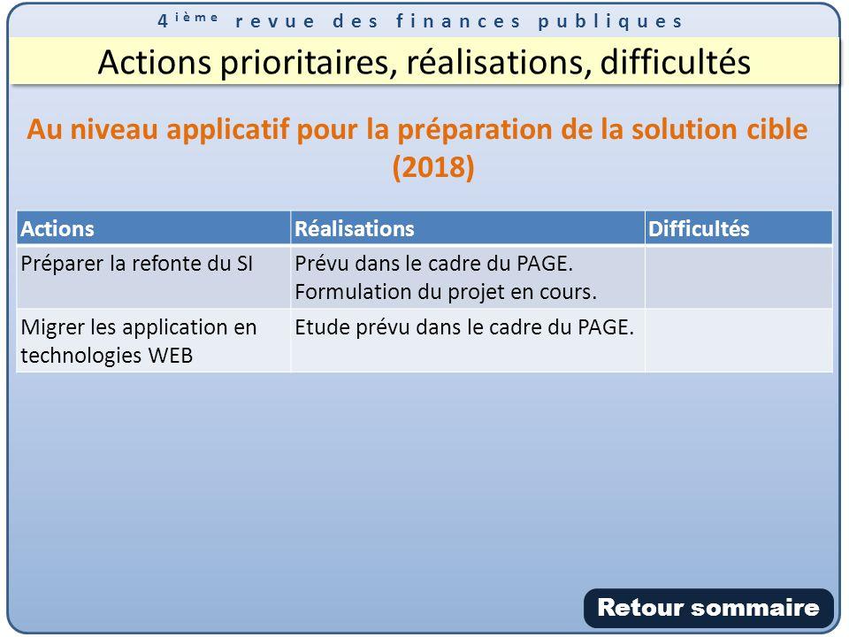 4 ième revue des finances publiques Actions prioritaires, réalisations, difficultés Au niveau applicatif pour la préparation de la solution cible (2018) ActionsRéalisationsDifficultés Préparer la refonte du SIPrévu dans le cadre du PAGE.