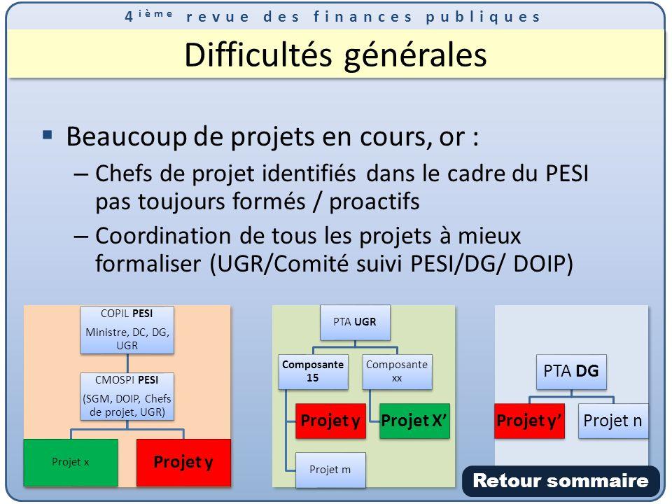 4 ième revue des finances publiques Difficultés générales Beaucoup de projets en cours, or : – Chefs de projet identifiés dans le cadre du PESI pas toujours formés / proactifs – Coordination de tous les projets à mieux formaliser (UGR/Comité suivi PESI/DG/ DOIP) Retour sommaire