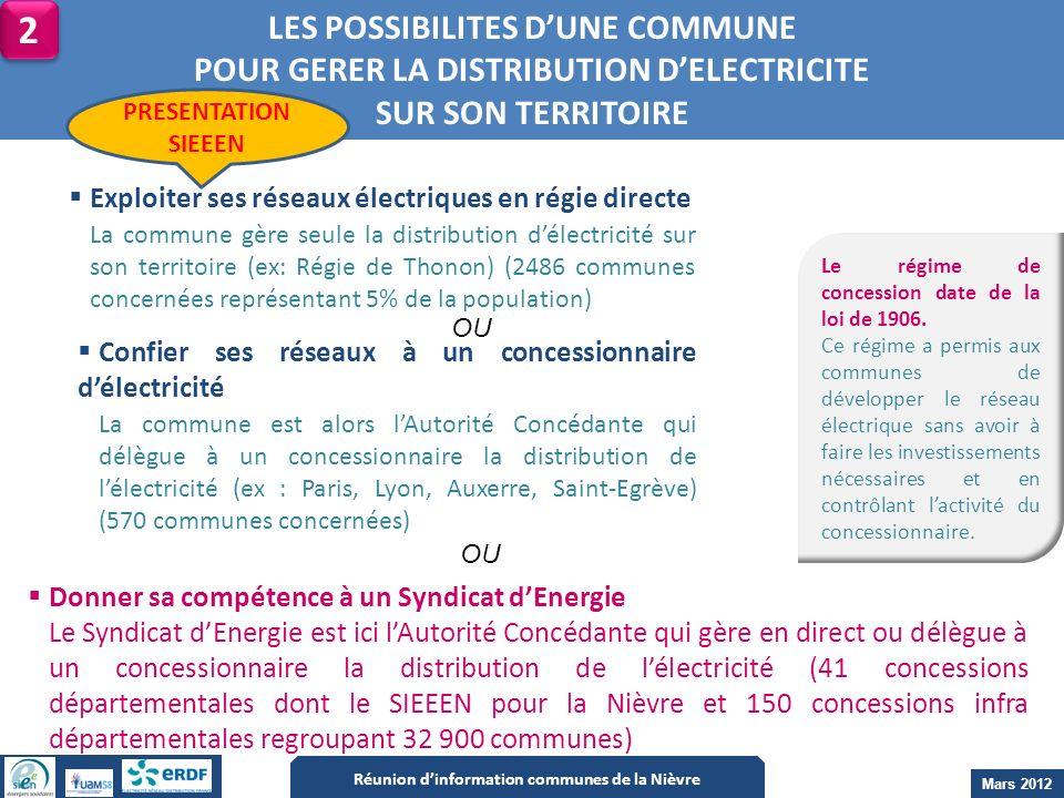 LES POSSIBILITES DUNE COMMUNE POUR GERER LA DISTRIBUTION DELECTRICITE SUR SON TERRITOIRE Donner sa compétence à un Syndicat dEnergie Le Syndicat dEner