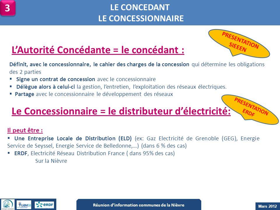 LE CONCEDANT LE CONCESSIONNAIRE Définit, avec le concessionnaire, le cahier des charges de la concession qui détermine les obligations des 2 parties S