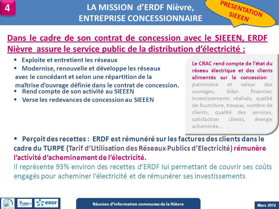 LA MISSION dERDF Nièvre, ENTREPRISE CONCESSIONNAIRE Dans le cadre de son contrat de concession avec le SIEEEN, ERDF Nièvre assure le service public de
