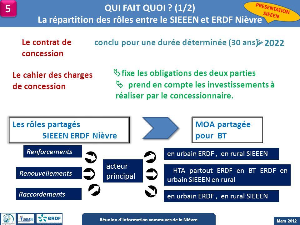 QUI FAIT QUOI ? (1/2) La répartition des rôles entre le SIEEEN et ERDF Nièvre Le contrat de concession 5 5 Réunion dinformation communes de la Nièvre