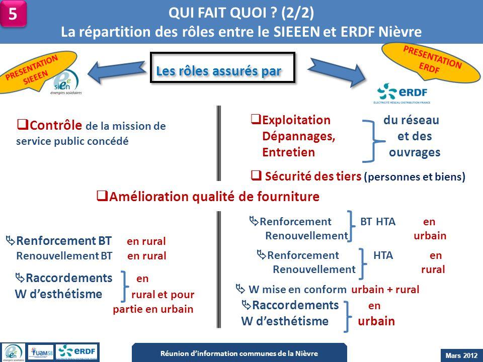 QUI FAIT QUOI ? (2/2) La répartition des rôles entre le SIEEEN et ERDF Nièvre 5 5 Réunion dinformation communes de la Nièvre Mars 2012 Raccordements e