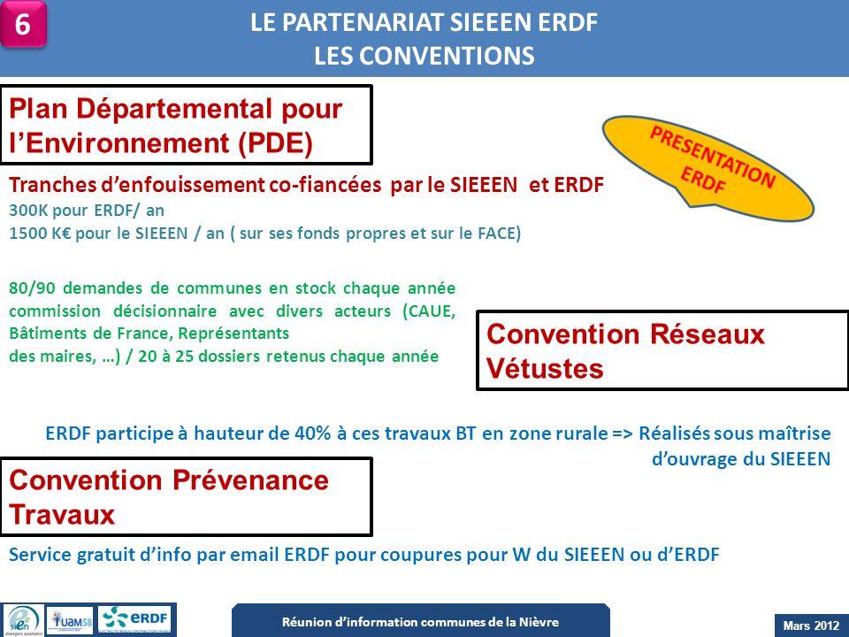 LE PARTENARIAT SIEEEN ERDF LES CONVENTIONS Tranches denfouissement co-fiancées par le SIEEEN et ERDF 300K pour ERDF/ an 1500 K pour le SIEEEN / an ( s