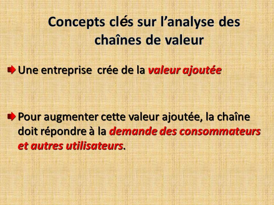 Une entreprise crée de la valeur ajoutée Pour augmenter cette valeur ajoutée, la chaîne doit répondre à la demande des consommateurs et autres utilisa