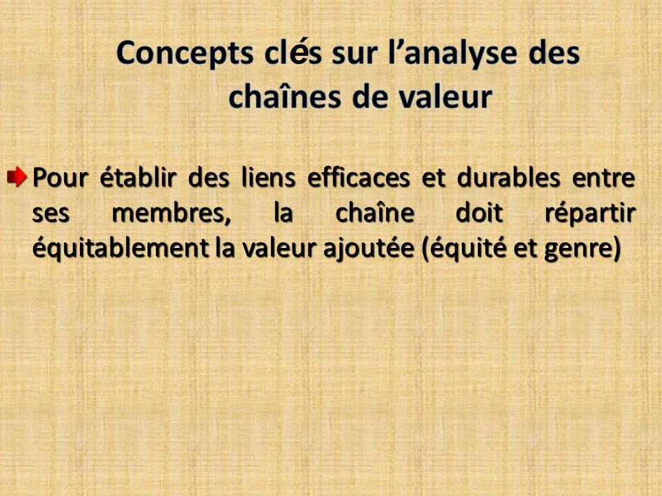 Pour établir des liens efficaces et durables entre ses membres, la chaîne doit répartir équitablement la valeur ajoutée (équité et genre)
