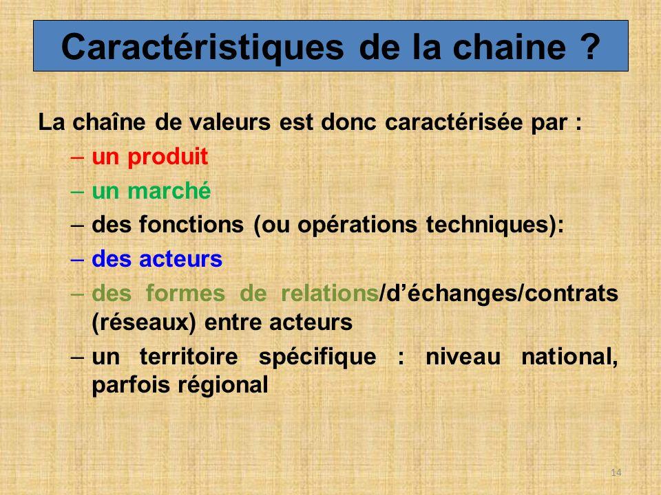 La chaîne de valeurs est donc caractérisée par : –un produit –un marché –des fonctions (ou opérations techniques): –des acteurs –des formes de relatio