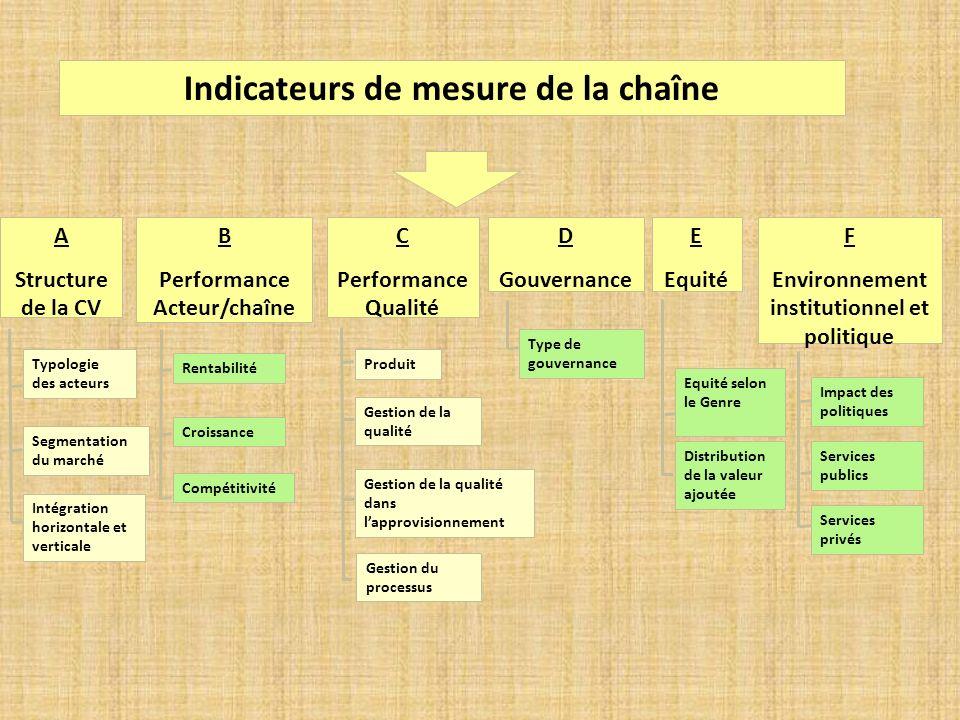 Indicateurs de mesure de la chaîne C Performance Qualité Gestion de la qualité Gestion de la qualité dans lapprovisionnement Produit Gestion du proces