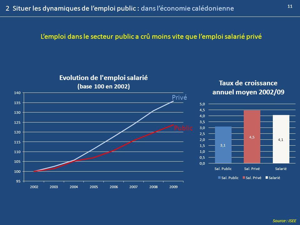 11 Source : ISEE Lemploi dans le secteur public a crû moins vite que lemploi salarié privé Privé Public 2 Situer les dynamiques de lemploi public : da