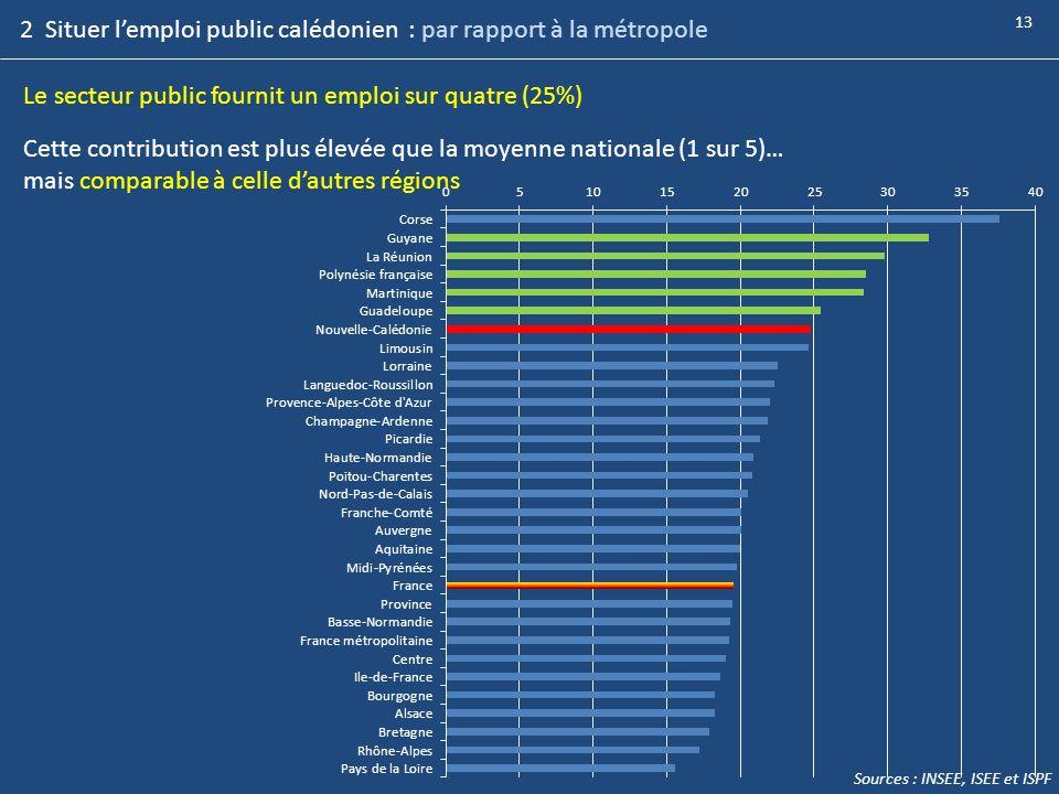 Le secteur public fournit un emploi sur quatre (25%) Cette contribution est plus élevée que la moyenne nationale (1 sur 5)… mais comparable à celle da