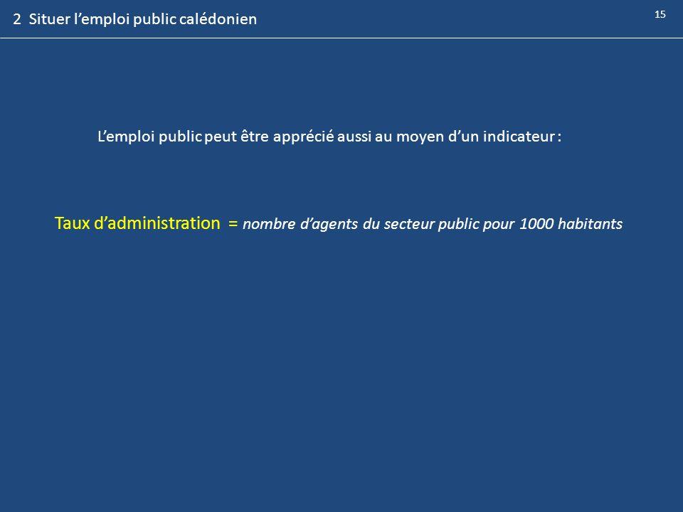Taux dadministration = nombre dagents du secteur public pour 1000 habitants 15 Lemploi public peut être apprécié aussi au moyen dun indicateur : 2 Sit