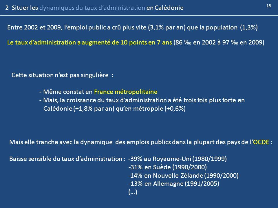 Le taux dadministration a augmenté de 10 points en 7 ans (86 en 2002 à 97 en 2009) Entre 2002 et 2009, lemploi public a crû plus vite (3,1% par an) qu