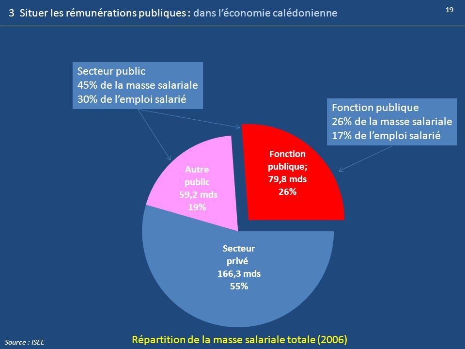19 Fonction publique 26% de la masse salariale 17% de lemploi salarié Secteur public 45% de la masse salariale 30% de lemploi salarié Répartition de l