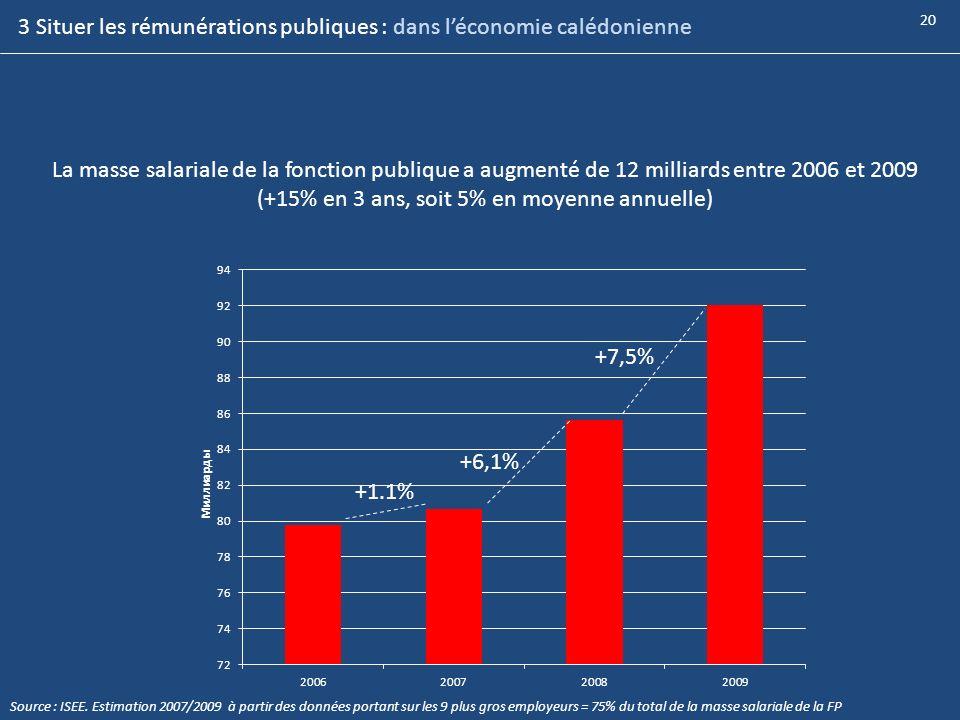 20 La masse salariale de la fonction publique a augmenté de 12 milliards entre 2006 et 2009 (+15% en 3 ans, soit 5% en moyenne annuelle) +1.1% +6,1% +