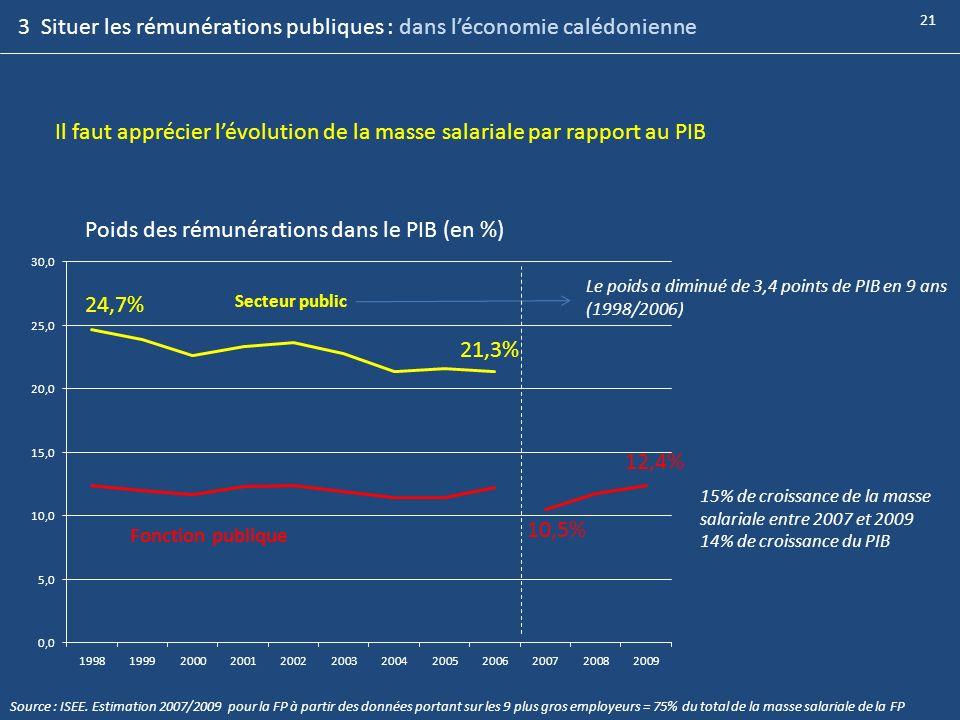 21 Le poids a diminué de 3,4 points de PIB en 9 ans (1998/2006) Poids des rémunérations dans le PIB (en %) Secteur public Fonction publique 15% de cro