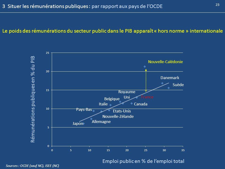 Nouvelle-Calédonie Danemark Suède France Canada Belgique Italie Pays-Bas Emploi public en % de lemploi total Rémunérations publiques en % du PIB Le po