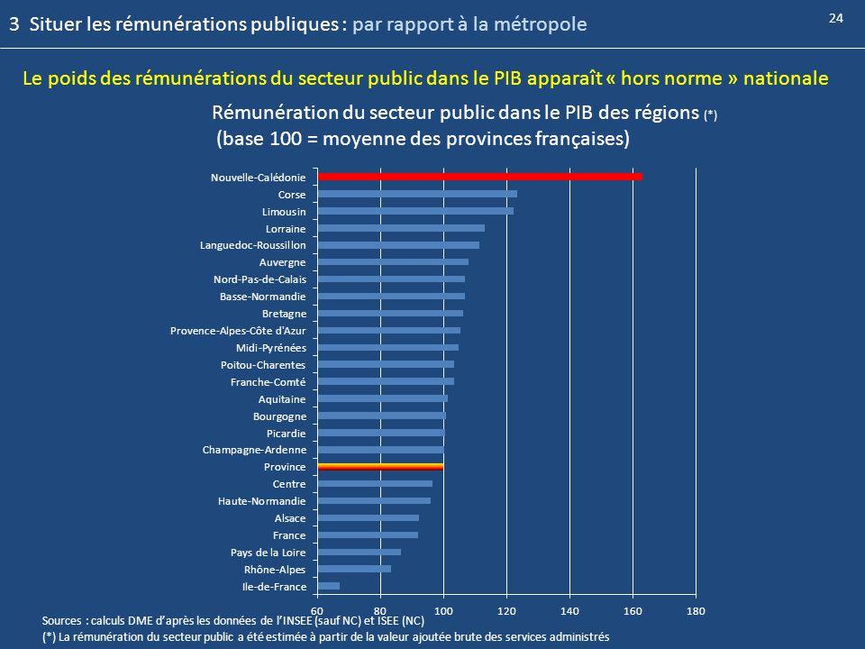 Le poids des rémunérations du secteur public dans le PIB apparaît « hors norme » nationale Rémunération du secteur public dans le PIB des régions (*)