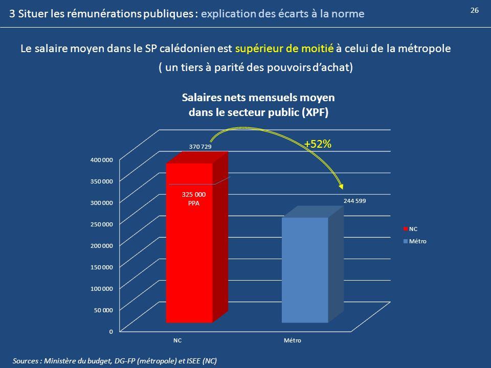 Le salaire moyen dans le SP calédonien est supérieur de moitié à celui de la métropole +52% ( un tiers à parité des pouvoirs dachat) 325 000 PPA Sourc