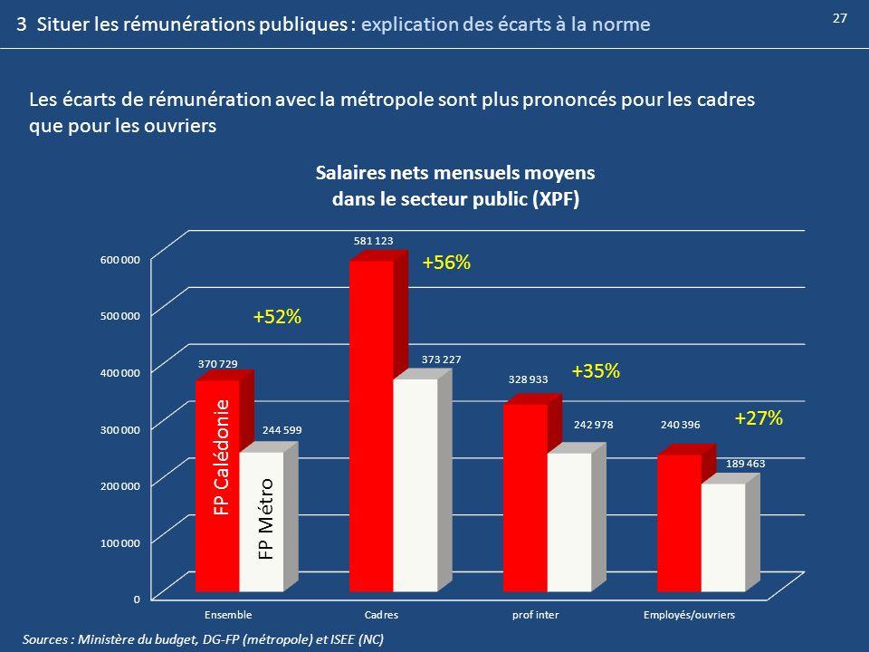 Les écarts de rémunération avec la métropole sont plus prononcés pour les cadres que pour les ouvriers Sources : Ministère du budget, DG-FP (métropole