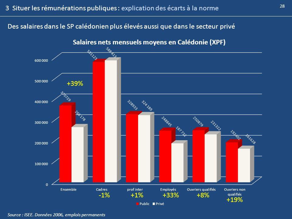 Des salaires dans le SP calédonien plus élevés aussi que dans le secteur privé +39% -1%+1%+33% Source : ISEE. Données 2006, emplois permanents +8% +19